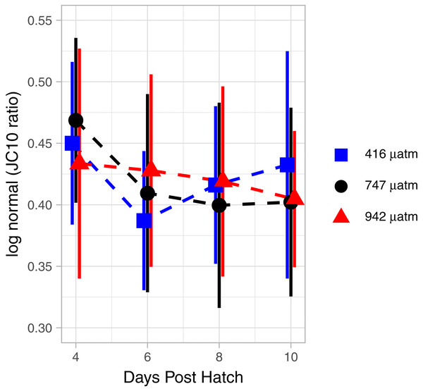 Mitochondrial activity in swimming arm of L. salmonis nauplii under pCO2 treatment.
