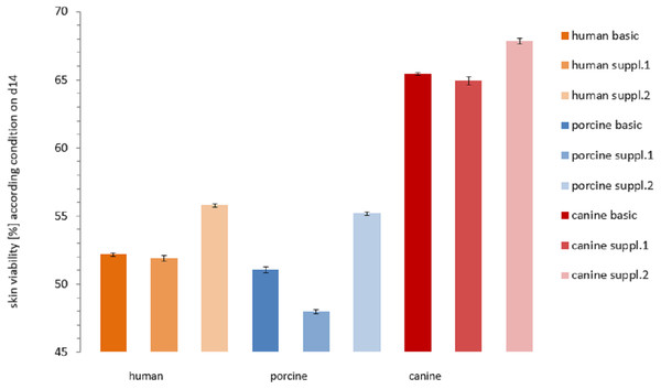 Comparison of the viability of the skin samples at the end of the study.