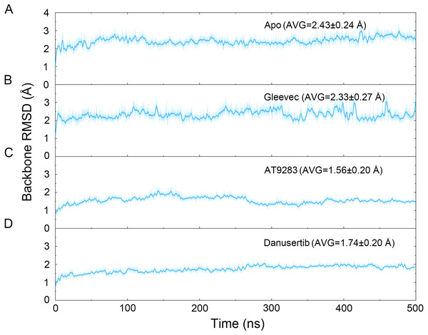 Time evolution of the RMSD values of backbone atoms of the Aurora A protein with (Gleevec, AT9283 and Danusertib) or without (apo) ligand in the simulated systems from cMD simulations.