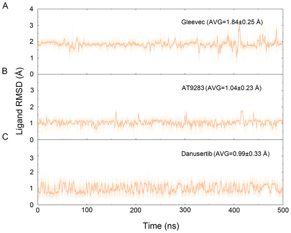 Time evolution of the RMSD values of heavy atoms of Gleevec, AT9283 and Danusertib bound with Aurora A in the simulated systems from cMD simulations.