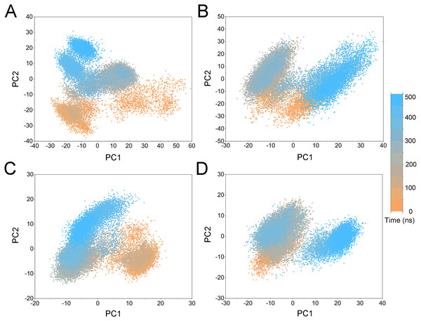 PCA scatter plot along the first two principal components from cMD simulations.