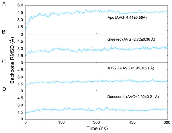 Time evolution of the RMSD values of backbone atoms of the Aurora A protein with (Gleevec, AT9283 and Danusertib) or without (apo) ligand in the simulated systems from GaMD simulations.