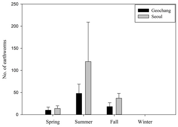 Seasonal variation in the number of earthworms ingested by wild boars in two sites in South Korea.