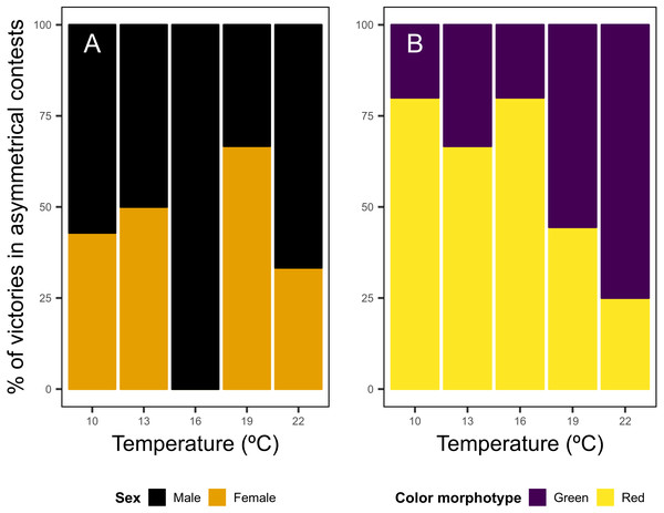 Asymmetrical dyadic contests involving shore crab (Carcinus maenas) individuals of different sexes (A) and color morphotypes (B) at different levels of water temperature.