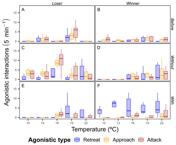 Total number of agonistic interactions displayed by the shore crab (Carcinus maenas) in disputes for food resource.