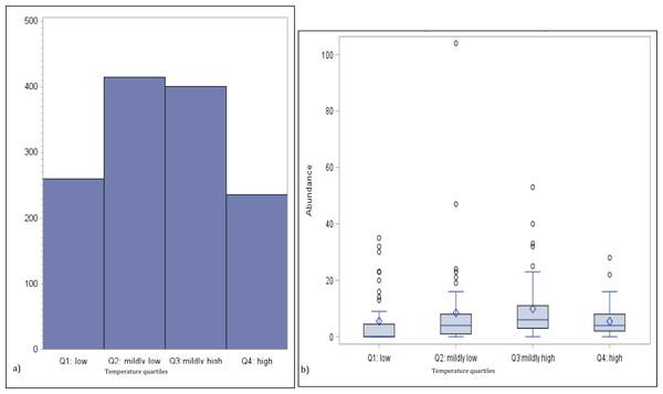 Numbers of medusa grouped for temperature quartiles.