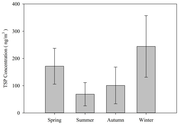 Seasonal variations in TSP (±SE) expressed in ng/m3 during the study period.