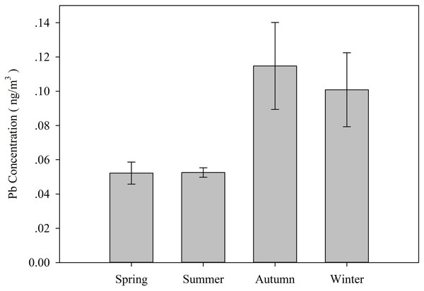 Seasonal variations in the lead concentrations (±SE) expressed in ng/m3 during the study period.