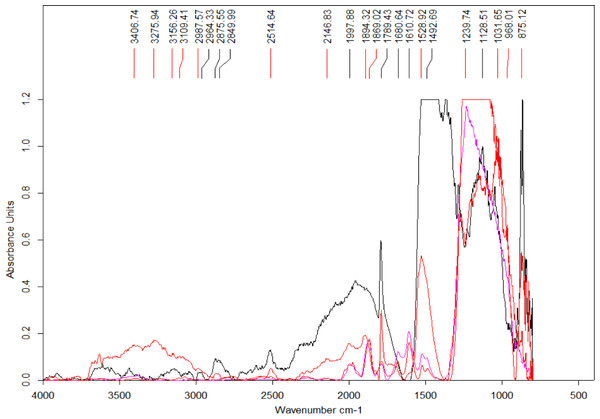 Select set of spectra extracted from the map in Fig. 7 using FTIR in transmission mode.