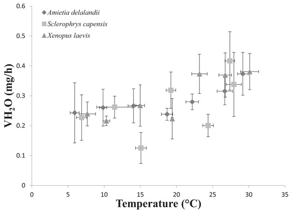Increasing rates of evaporative water loss (EWL) as a function of temperature in african anurans.
