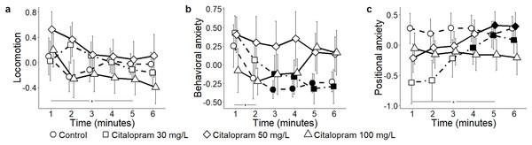 Principal components for the citalopram conditions.