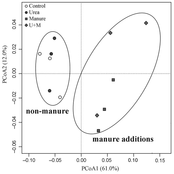 Principal Coordinates Analysis (PCoA) plot of weighted Unifrac distance matrix showing patterns of β-diversity in microbial communities as affected by the addition treatments to soil of the drip-irrigated cotton field used in this study.