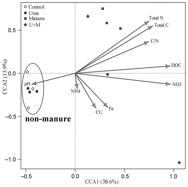 Canonical correspondence analysis (CCA) bi-plot of soil properties in relation to microbial OTUs as affected by the addition of treatments to soil of the drip-irrigated cotton field used in this study.