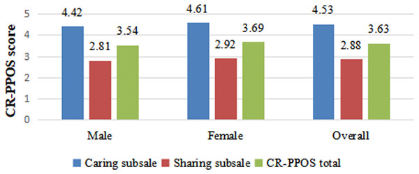 Distribution of 'Caring' subscale, 'Sharing' subscale and CR-PPOS scores by gender.