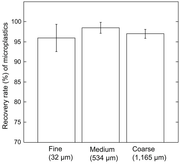 Recovery rate (%) of microplastics by JAMSS unit using different sizes of sediment particles.
