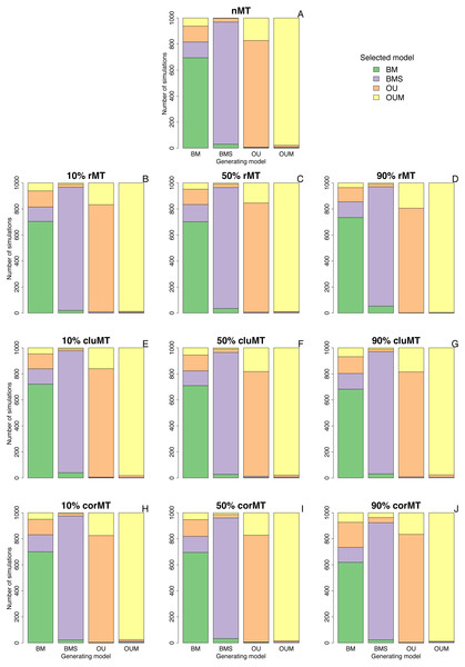 Best-fitting models selected in each set of simulations.