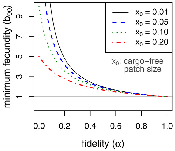 Minimum fecundity in cargo-free hosts required for parasite persistence when the cargo causes complete inhibition, (b01=0, from Eq. (9)).