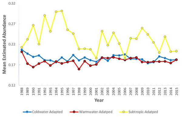 The mean annual estimated abundance (individuals/m2) by water temperature preference collected within the study area (1988–2015).