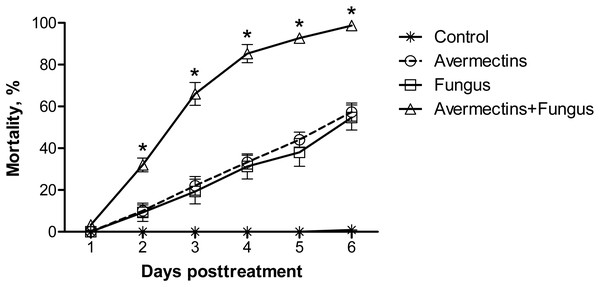 Mortality dynamics of Ae. aegypti larvae after treatment with M. robertsii (1×106 conidia/ml), avermectins (0.00001%) and their combination.