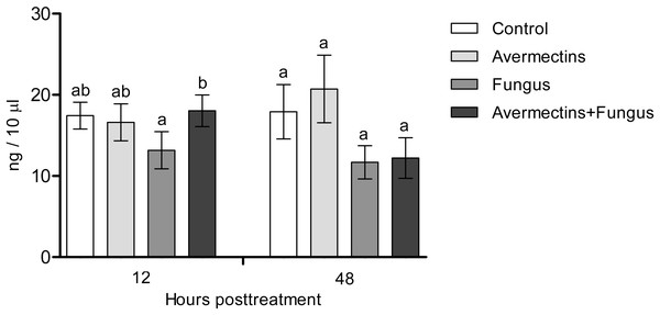 Dopamine concentration in whole-body homogenates of Ae. aegypti larvae after treatment with M. robertsii, avermectins and their combination.