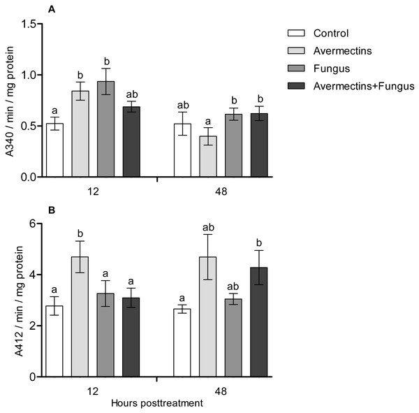 GST (A) and EST (B) activity in whole-body homogenates of Ae. aegypti larvae after treatment with M. robertsii, avermectins and their combination.