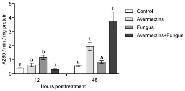 Acid protease activity in whole-body homogenates of Ae. aegypti larvae after treatment with M. robertsii, avermectins and their combination.
