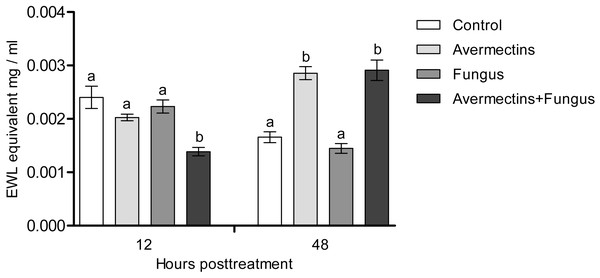 Lysozyme-like activity in whole-body homogenates of Ae. aegypti larvae after treatment with M. robertsii, avermectins and their combination.