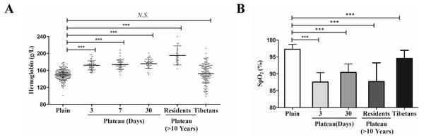 The differences of physiological indexes between Tibetan and Han ethnic groups in the plateau hypoxic environment.