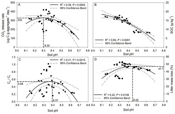 Relationships between soil pH and CO2 release rate (ug C g aggregate−1 day−1) (A), SOC concentration after incubation (B), Cs/Cr ratio (C), and litter mass loss (D).