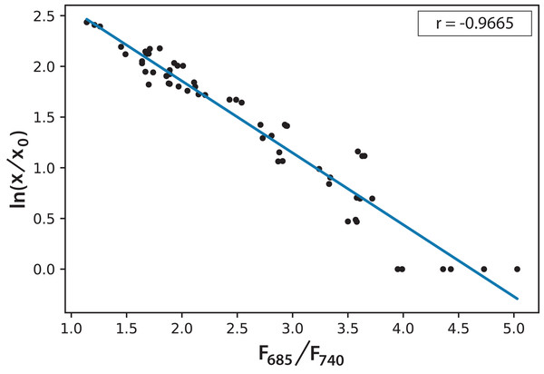 Linear correlation for the logarithmic microalgae concentration and the fluorescence ratio F685/F740 (r = −0.966578).
