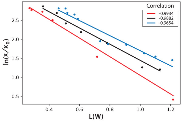 Logarithmic dependence of cell concentration with the luminosity (L) value in the CIELAB scale of colors for the PBR experiments with continuous illumination.
