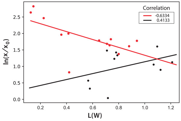Logarithmic dependence of cell concentration with the luminosity (L) value in the CIELAB scale of colors for the PBR experiments with light/dark cycles.