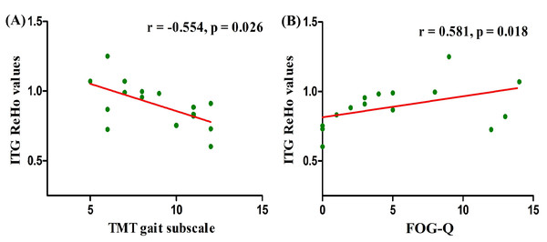 Correlation analysis between gait assessments and ReHo values in right ITG among PD-AA carriers.