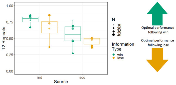 The effects of source and information type on whether (in T2) squirrel monkeys repeated the selection from the information trial.