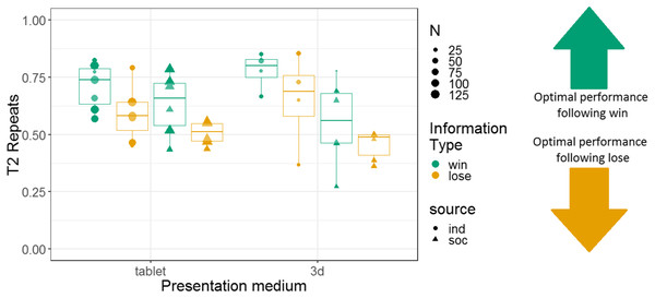 The effects of presentation medium, source, and information type on whether squirrel monkeys repeated the selection from the information trial on T2.