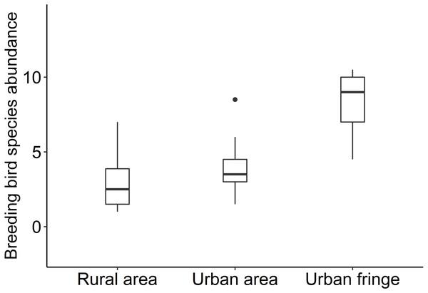 Box plots of breeding bird species abundance for the urbanization gradients.