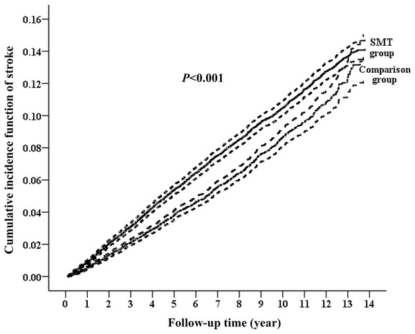 Cumulative incidence function curves with 95% confidence intervals for the risk of subsequent stroke between the two groups.