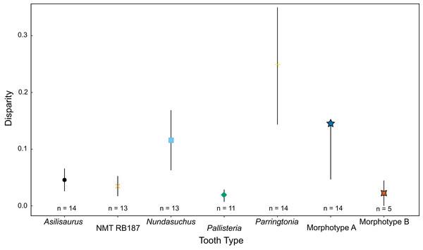 Disparity of teeth measured by sum of variance.