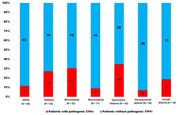 Frequency of pathogenic CNVs in both groups (ID and ASD) together stratified according to the clinical features.