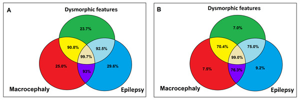 Probability of pathogenic CNV in presence (A) /absence (B) of facial dysmorphia, epilepsy and macrocephaly in ASD patients according to logistic regression.
