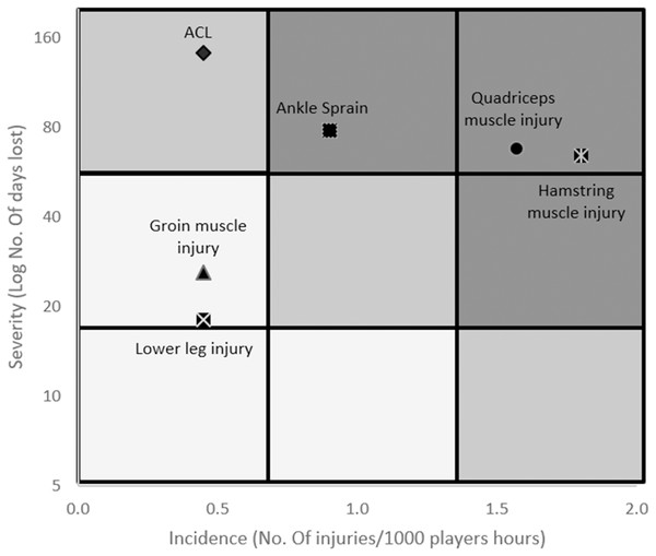 Quantitative risk matrix of injuries, illustrating the relationship between the severity (consequence) and incidence (likelihood) of the most common injuries.
