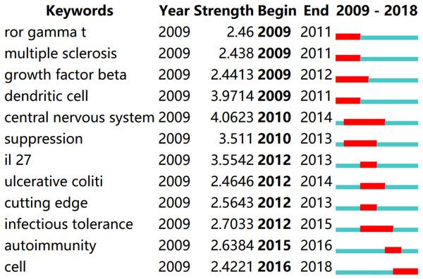 Top 12 keywords with strongest citation bursts.