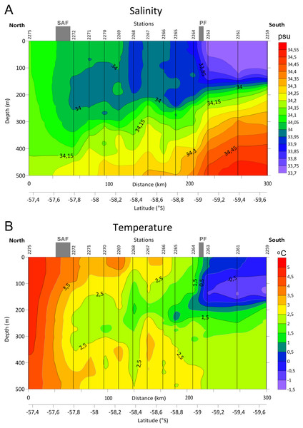 Distributions of Salinity (A) and Temperature (B) in upper 500 m layer along the transect with stations and main currents positions.