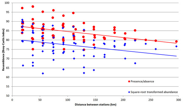Values of Bray–Curtis similarity index by pairwise distance between the stations.