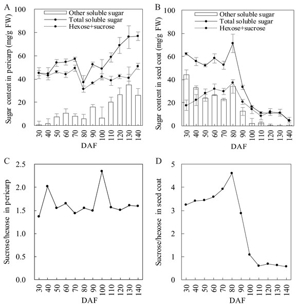 Sugar composition evolution in developing S. tonkinensis pericarp and seed coat.