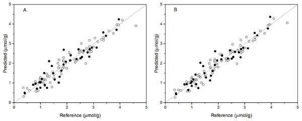 Measured vs. predicted values for anthocyanin content obtained by the best PCR model (A) and PLSR model (B).