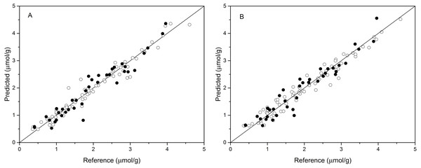 Measured vs. predicted values for anthocyanin content obtained by BPNN-PCs model (A) and BPNN-LVs model (B).