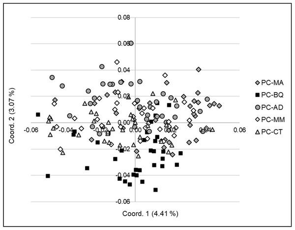 Principal Coordinates Analysis (PCoA) (coordinate 1 vs. 3) showing the genetic separation between the individuals in the five Pinus cembroides seed stands: Mesa Azul (PC-MA): grey diamond, Baquiriachi (PC-BQ): black square, Los Adobe (PC-AD): grey circle, Mesa de la Majada (PC-MM): white diamond and Cordón del Toro (PC-CT): grey triangle.