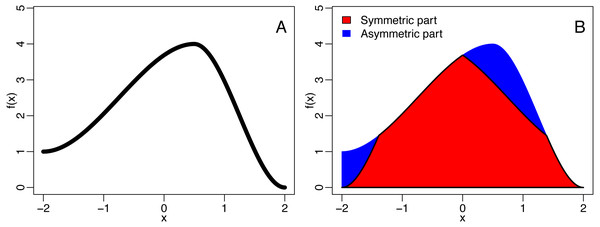 The decomposition of a function (A) into is symmetric and asymmetric part (B).