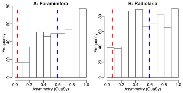The distribution of asymmetry in occurrences of Cenozoic foraminifera (A) and radiolaria (B).